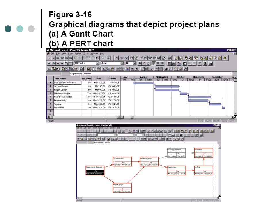 Gantt and pert charts representing and scheduling project plans 3 figure 3 16 graphical diagrams that depict project plans a a gantt chart b a pert chart ccuart Image collections
