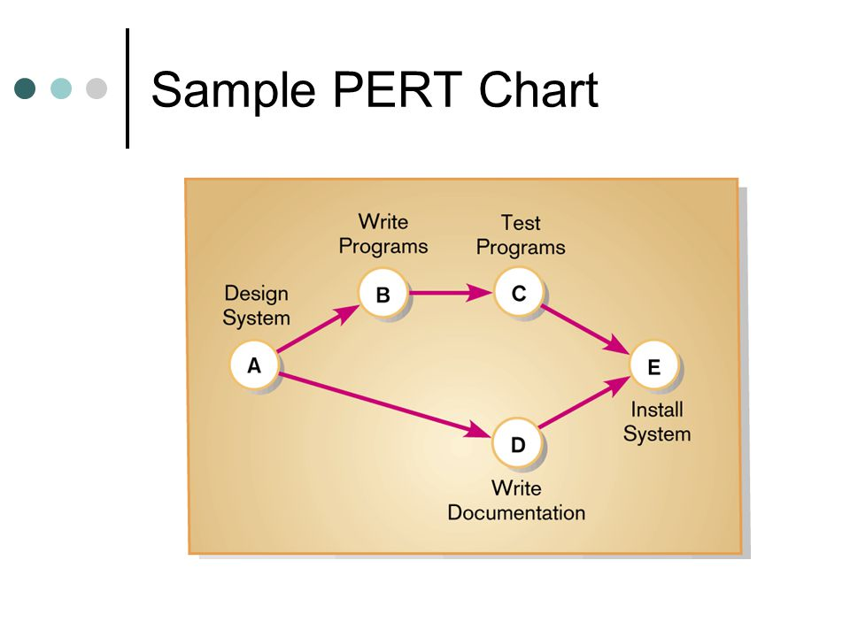 Gantt and pert charts representing and scheduling project plans 4 sample pert chart ccuart Image collections