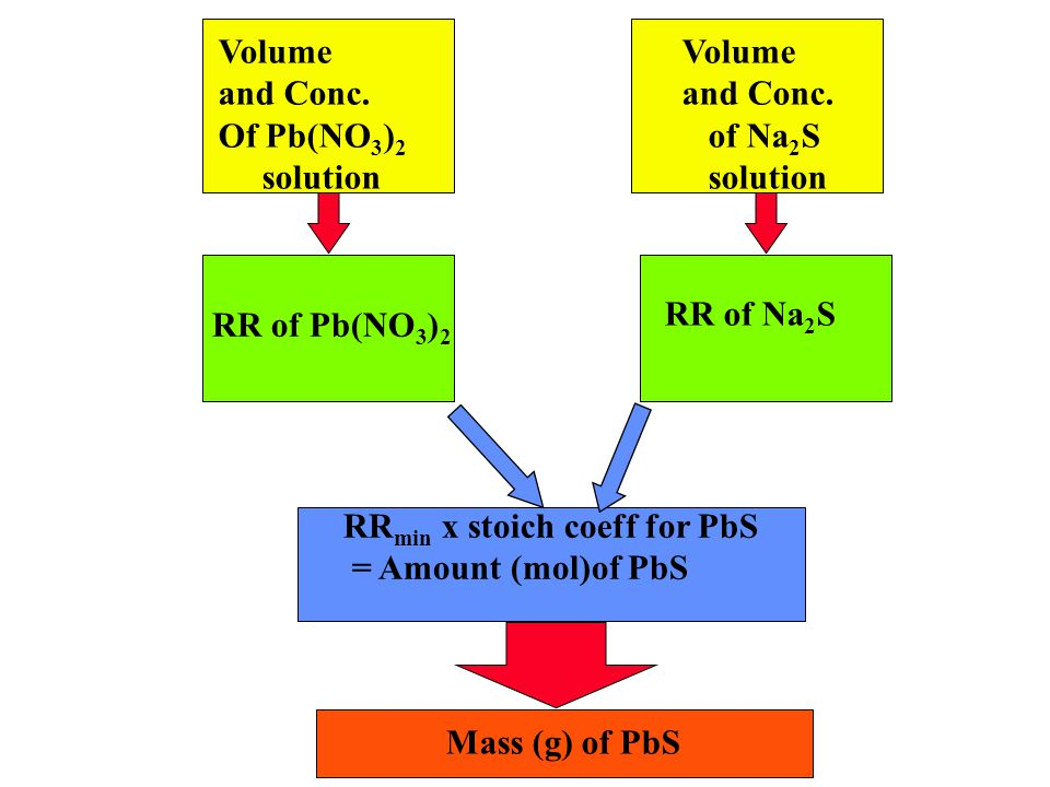 Volume and Conc. Of Pb(NO 3 ) 2 solution Mass (g) of PbS RR of Pb(NO 3 ) 2 Volume and Conc.