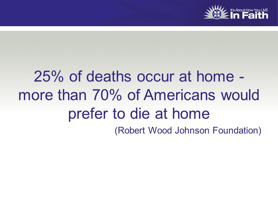 25% of deaths occur at home - more than 70% of Americans would prefer to die at home (Robert Wood Johnson Foundation)
