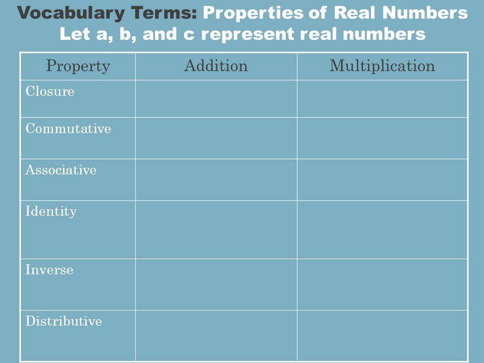 PropertyAdditionMultiplication Closure Commutative Associative Identity Inverse Distributive Vocabulary Terms: Properties of Real Numbers Let a, b, and c represent real numbers