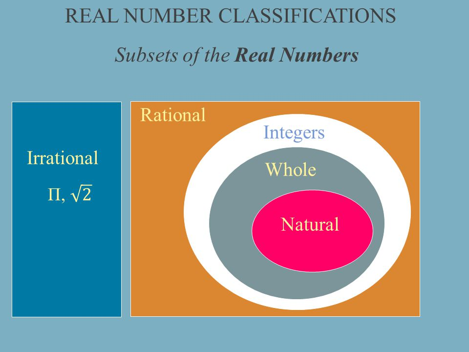 REAL NUMBER CLASSIFICATIONS Subsets of the Real Numbers Integers Whole Natural Rational