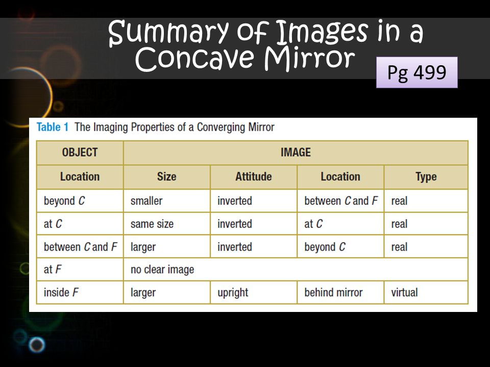 Summary of Images in a Concave Mirror Pg 499