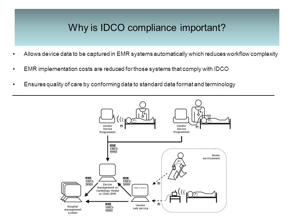 Why is IDCO compliance important.