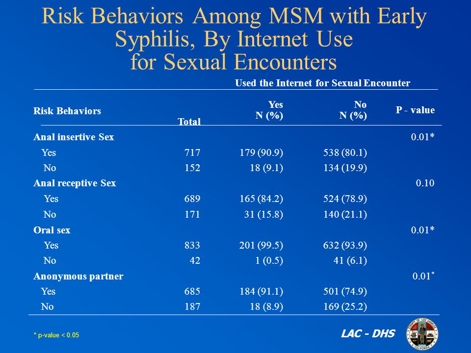 Risk Behaviors Among MSM with Early Syphilis, By Internet Use for Sexual Encounters Risk Behaviors Total Used the Internet for Sexual Encounter Yes N (%) No N (%) P - value Anal insertive Sex0.01* Yes (90.9) 538 (80.1) No (9.1) 134 (19.9) Anal receptive Sex0.10 Yes (84.2) 524 (78.9) No (15.8) 140 (21.1) Oral sex0.01* Yes (99.5) 632 (93.9) No 42 1 (0.5) 41 (6.1) Anonymous partner0.01 * Yes (91.1) 501 (74.9) No (8.9) 169 (25.2) * p-value < 0.05 LAC - DHS