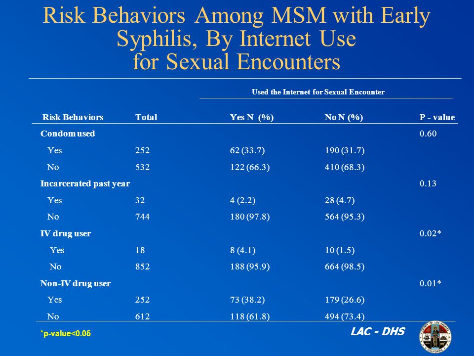 Risk Behaviors Among MSM with Early Syphilis, By Internet Use for Sexual Encounters Used the Internet for Sexual Encounter Risk Behaviors TotalYes N (%)No N (%)P - value Condom used0.60 Yes25262 (33.7)190 (31.7) No (66.3)410 (68.3) Incarcerated past year 0.13 Yes324 (2.2)28 (4.7) No (97.8)564 (95.3) IV drug user0.02* Yes188 (4.1)10 (1.5) No (95.9)664 (98.5) Non-IV drug user0.01* Yes25273 (38.2)179 (26.6) No (61.8)494 (73.4) *p-value<0.05 LAC - DHS