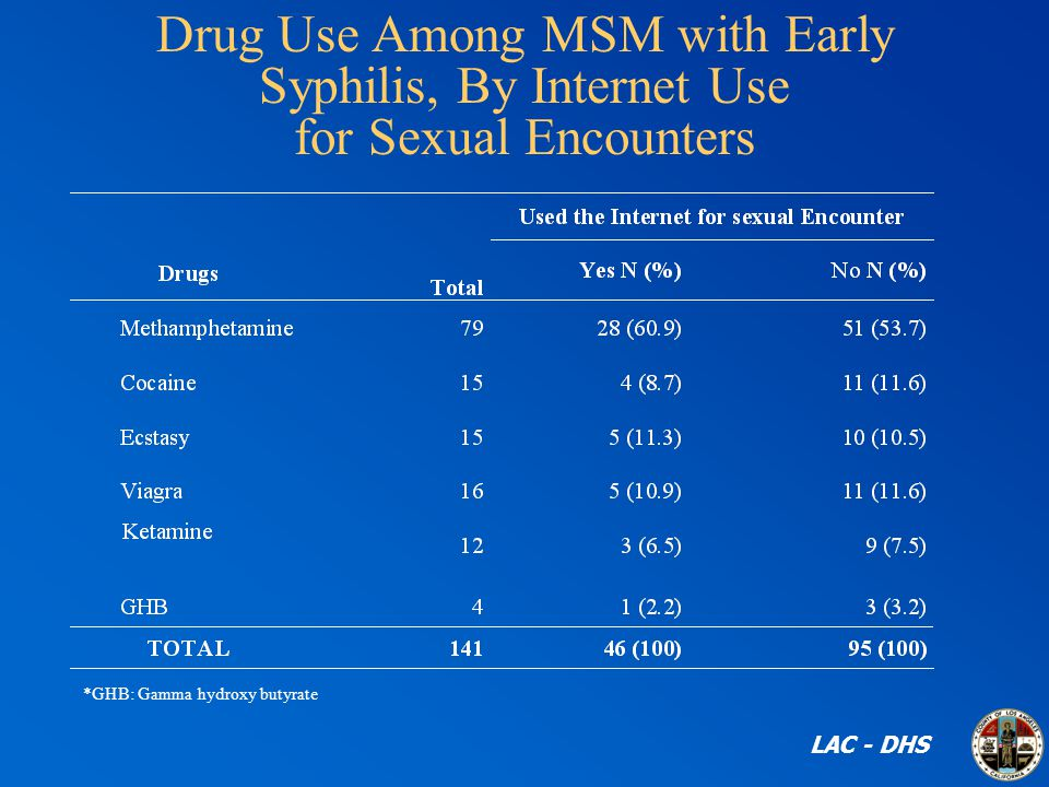 Drug Use Among MSM with Early Syphilis, By Internet Use for Sexual Encounters LAC - DHS *GHB: Gamma hydroxy butyrate