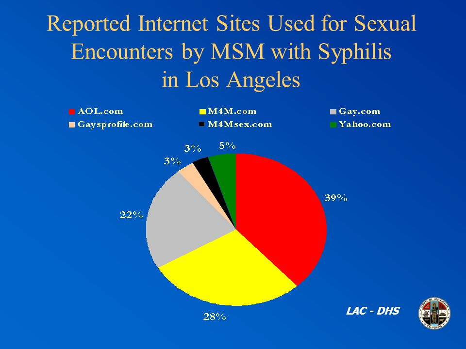 Reported Internet Sites Used for Sexual Encounters by MSM with Syphilis in Los Angeles LAC - DHS