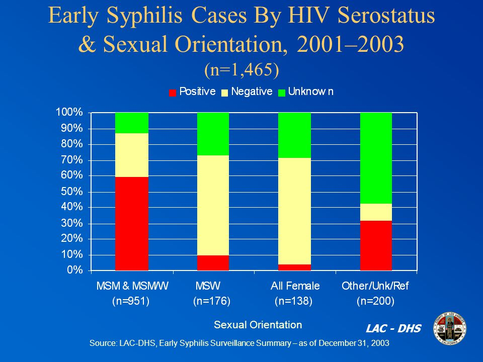 Early Syphilis Cases By HIV Serostatus & Sexual Orientation, 2001–2003 (n=1,465) Source: LAC-DHS, Early Syphilis Surveillance Summary – as of December 31, 2003 Sexual Orientation LAC - DHS