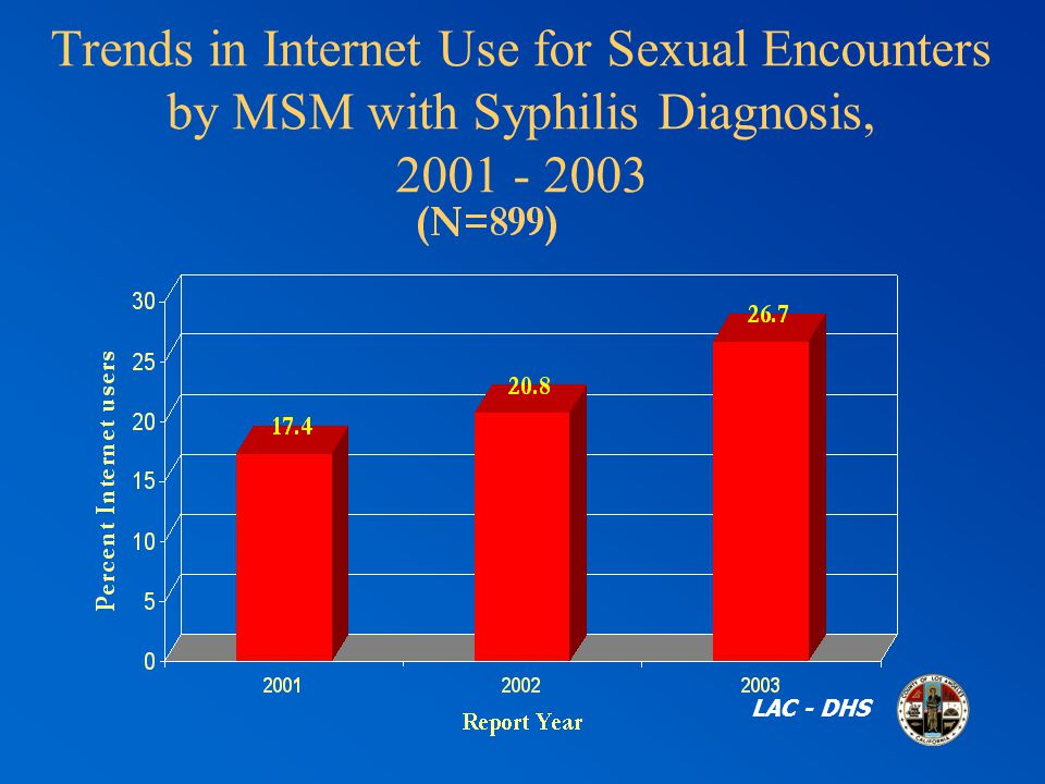 Trends in Internet Use for Sexual Encounters by MSM with Syphilis Diagnosis, LAC - DHS