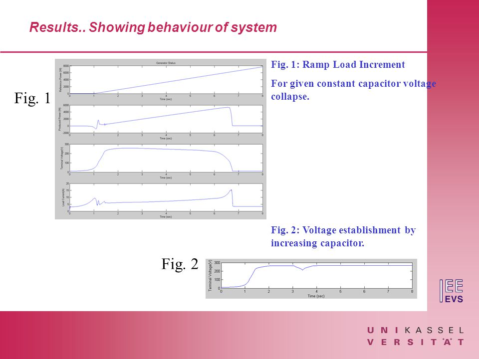 Results.. Showing behaviour of system Fig.