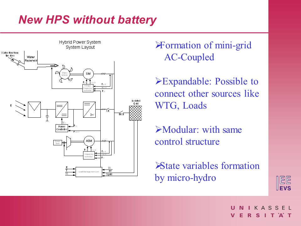 New HPS without battery  Formation of mini-grid AC-Coupled  Expandable: Possible to connect other sources like WTG, Loads  Modular: with same control structure  State variables formation by micro-hydro