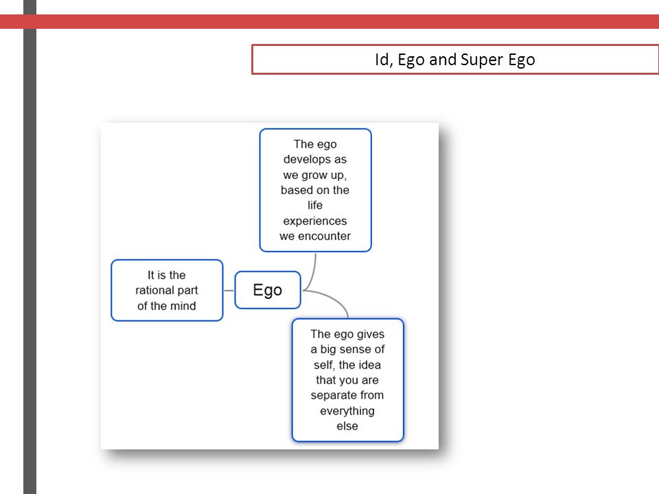 Id, Ego and Super Ego