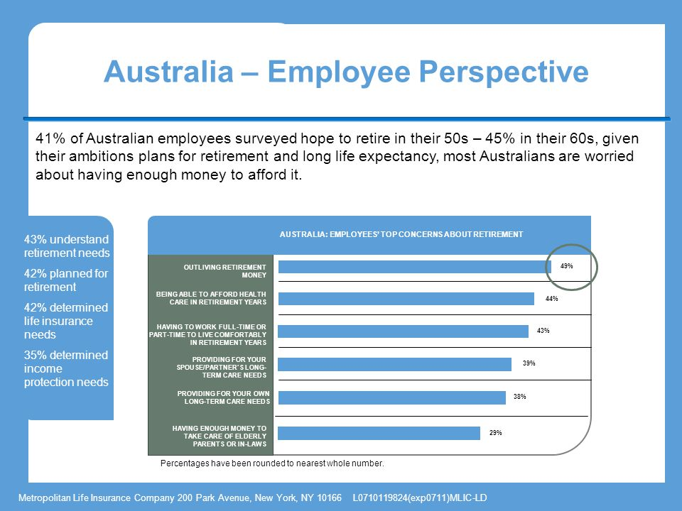 Metropolitan Life Insurance Company 200 Park Avenue, New York, NY L (exp0711)MLIC-LD Australia – Employee Perspective Percentages have been rounded to nearest whole number.