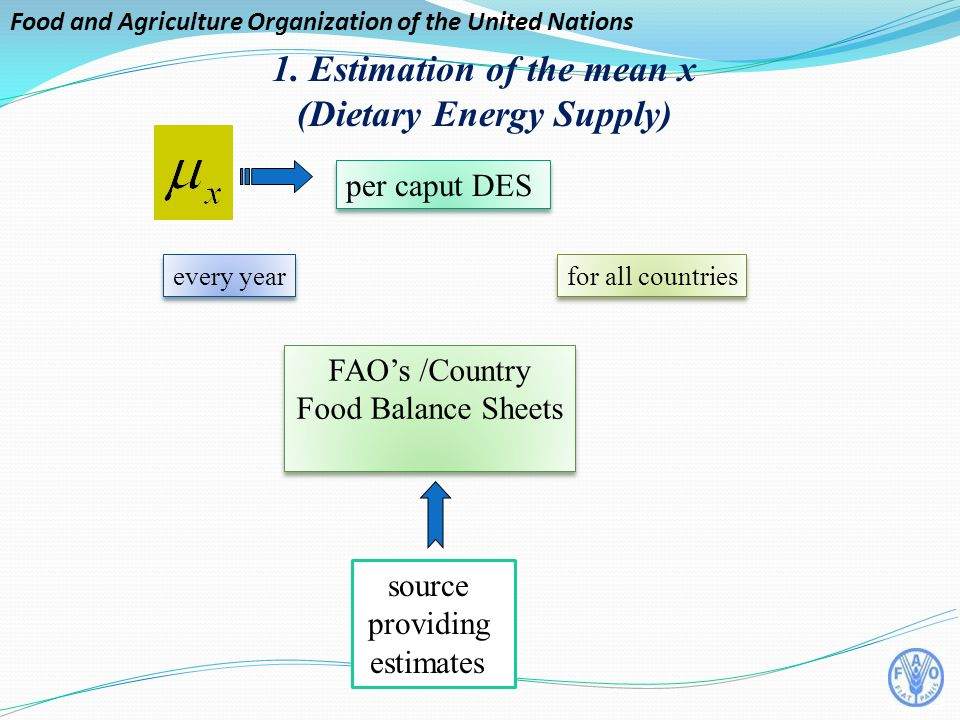 Food and Agriculture Organization of the United Nations per caput DES 1.