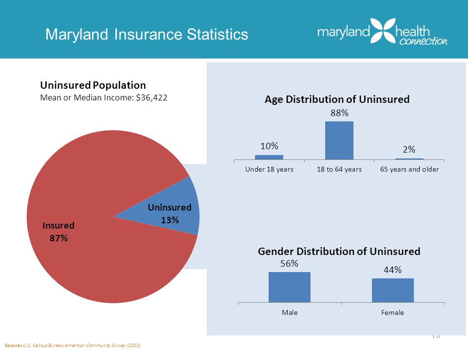 13 Uninsured Population Mean or Median Income: $36,422 Insured 87% Uninsured 13% Age Distribution of Uninsured Gender Distribution of Uninsured Source: U.S.