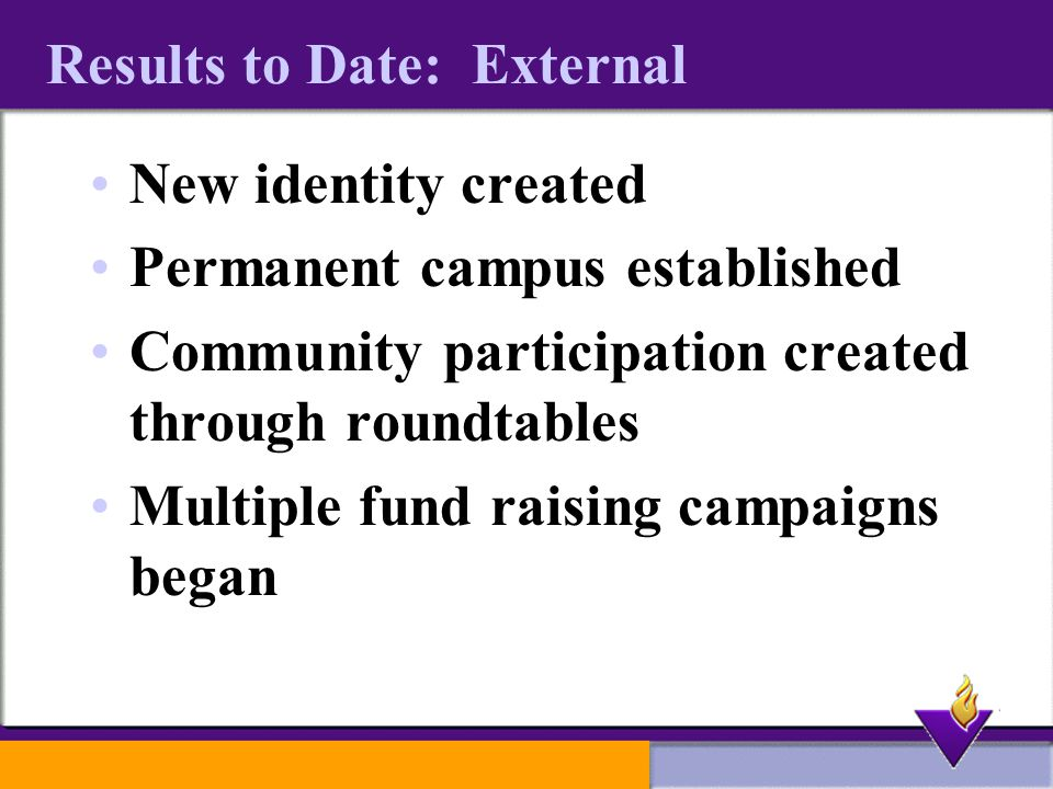 Results to Date: External New identity created Permanent campus established Community participation created through roundtables Multiple fund raising campaigns began