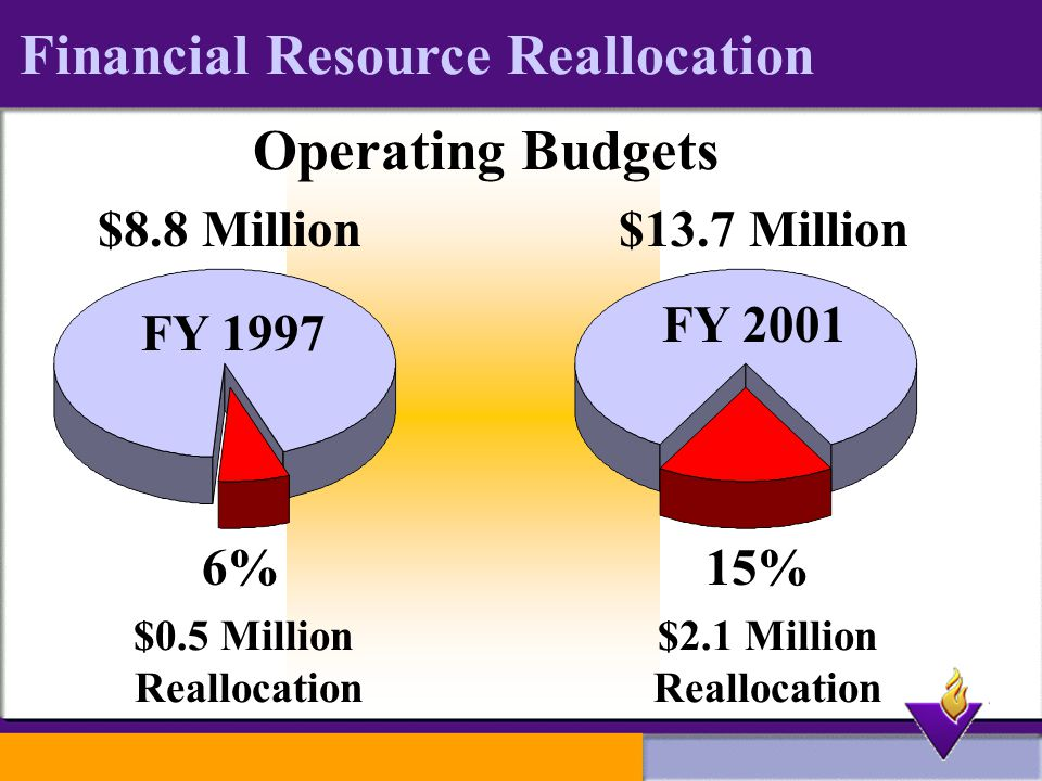 Financial Resource Reallocation Operating Budgets $0.5 Million Reallocation $2.1 Million Reallocation 6%15% $8.8 Million FY 1997 FY 2001 $13.7 Million