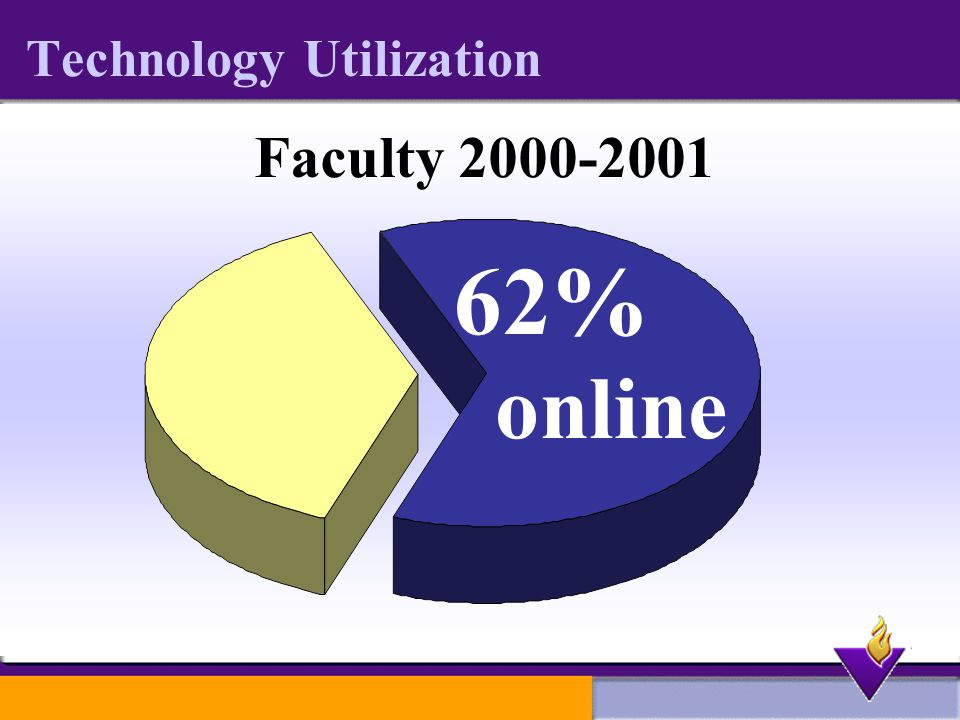 Technology Utilization Faculty % online
