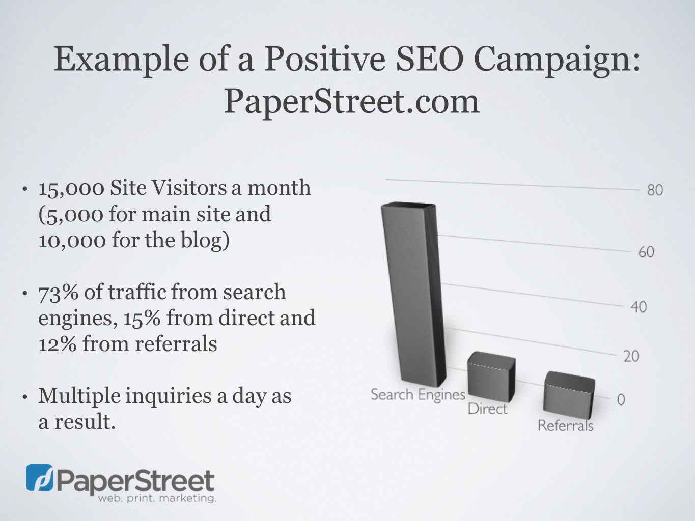 Example of a Positive SEO Campaign: PaperStreet.com 15,000 Site Visitors a month (5,000 for main site and 10,000 for the blog) 73% of traffic from search engines, 15% from direct and 12% from referrals Multiple inquiries a day as a result.