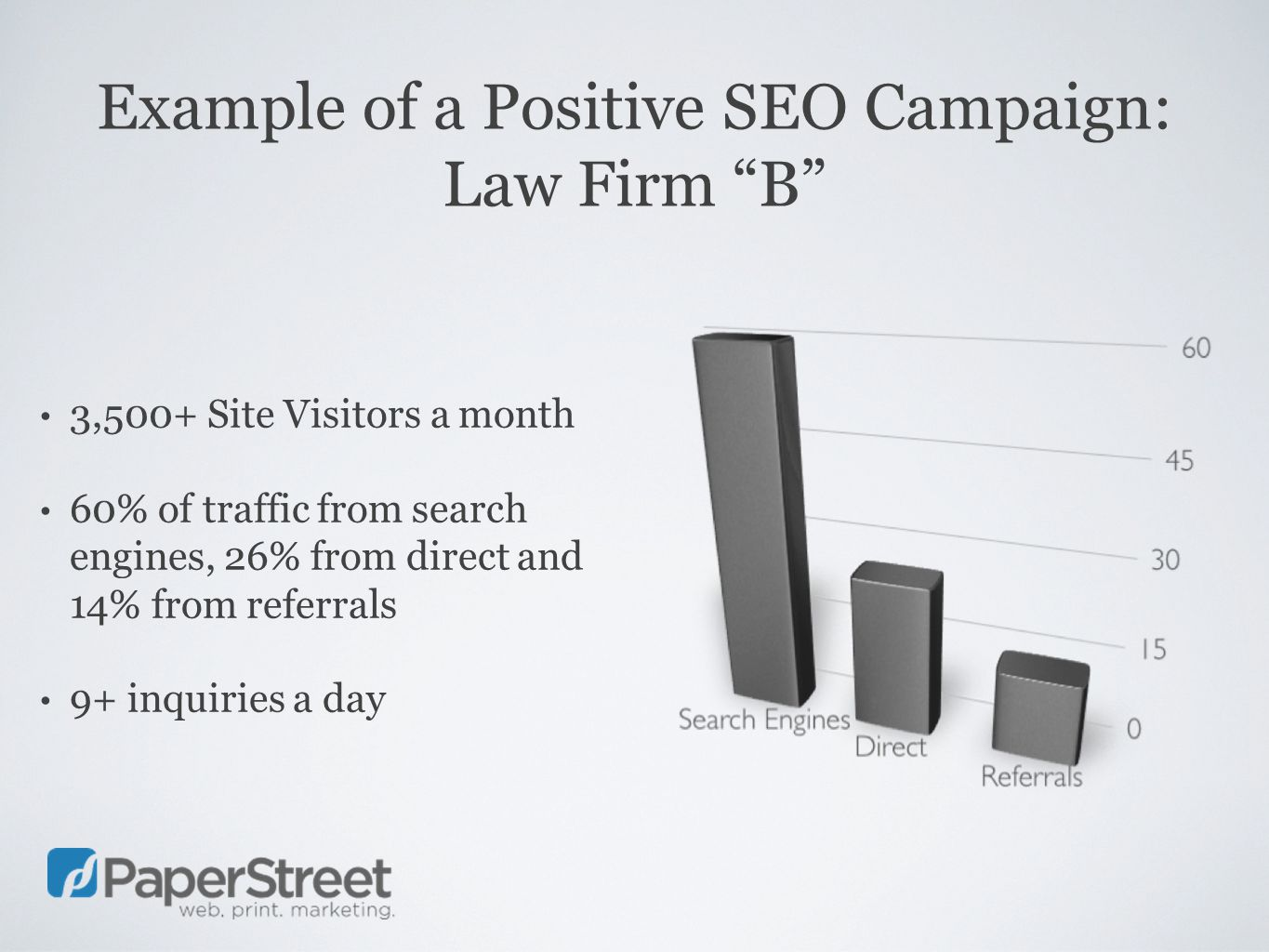 Example of a Positive SEO Campaign: Law Firm B 3,500+ Site Visitors a month 60% of traffic from search engines, 26% from direct and 14% from referrals 9+ inquiries a day