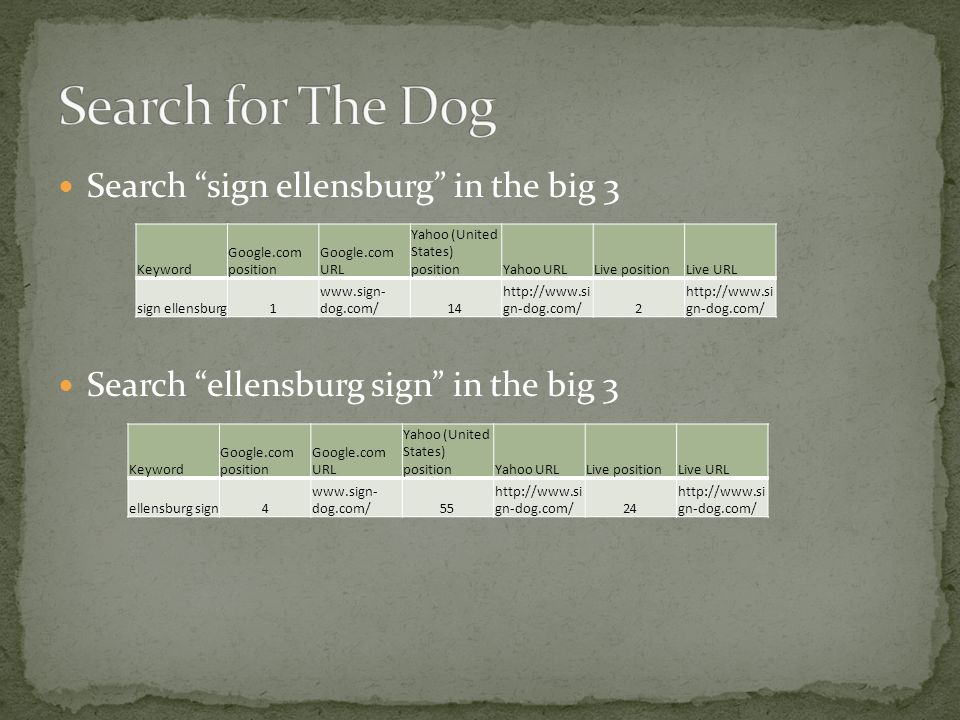 Search sign ellensburg in the big 3 Search ellensburg sign in the big 3 Keyword Google.com position Google.com URL Yahoo (United States) positionYahoo URLLive positionLive URL sign ellensburg1   dog.com/14   gn-dog.com/2 Keyword Google.com position Google.com URL Yahoo (United States) positionYahoo URLLive positionLive URL ellensburg sign4   dog.com/55   gn-dog.com/24   gn-dog.com/