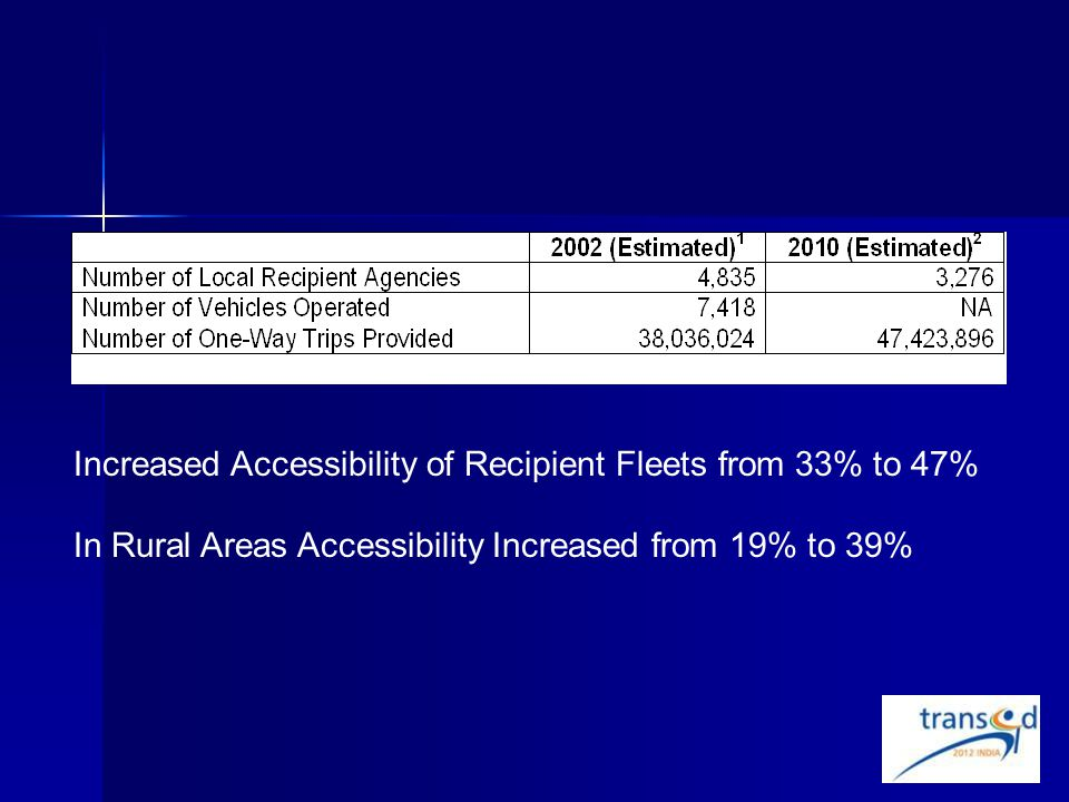 Increased Accessibility of Recipient Fleets from 33% to 47% In Rural Areas Accessibility Increased from 19% to 39%