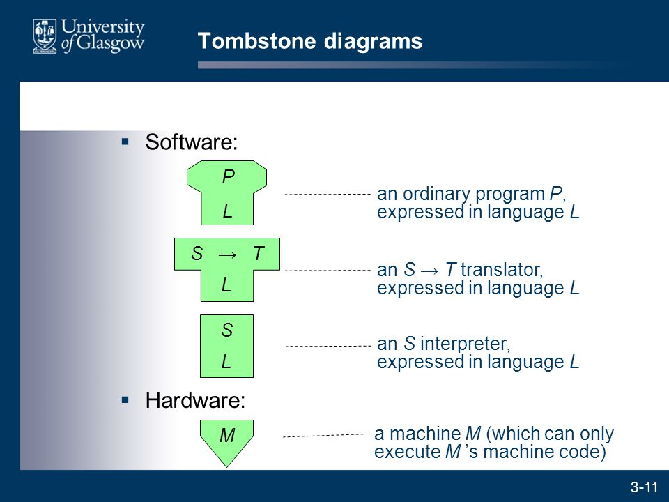 3-11  Software: Tombstone diagrams  Hardware: L S → T L S an ordinary program P, expressed in language L an S → T translator, expressed in language L an S interpreter, expressed in language L M a machine M (which can only execute M 's machine code) P L