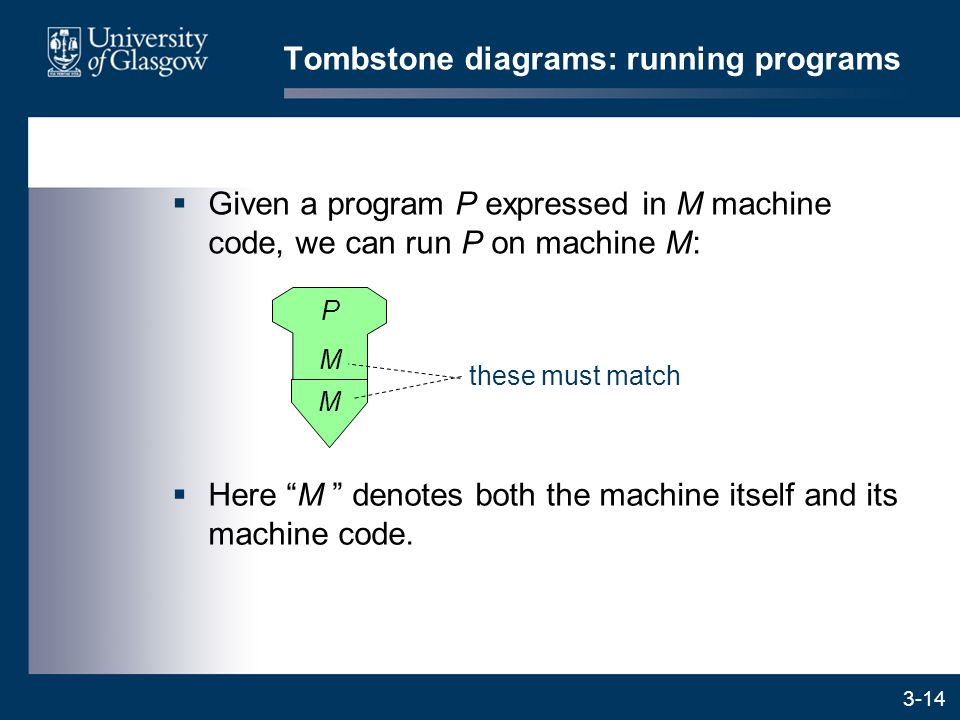 3-14  Given a program P expressed in M machine code, we can run P on machine M: M Tombstone diagrams: running programs  Here M denotes both the machine itself and its machine code.