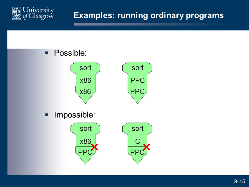 3-15  Possible: Examples: running ordinary programs  Impossible: x86 sort x86 PPC sort PPC sort x86 sort C ××