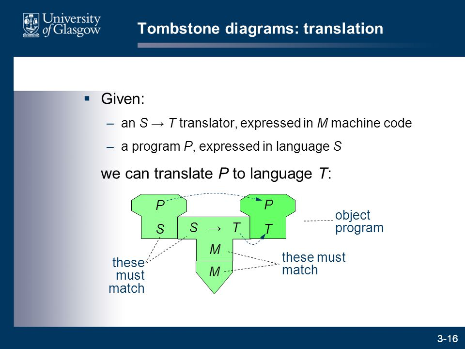 3-16  Given: –an S → T translator, expressed in M machine code –a program P, expressed in language S we can translate P to language T: M Tombstone diagrams: translation M S → T object program these must match P S P T
