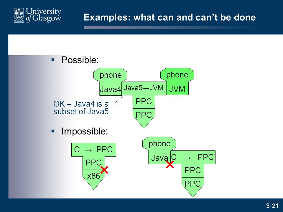 3-21  Possible: Examples: what can and can't be done  Impossible: PPC Java5→JVM OK – Java4 is a subset of Java5 phone JVM phone Java4 x86 PPC C → PPC × PPC C → PPC phone Java ×