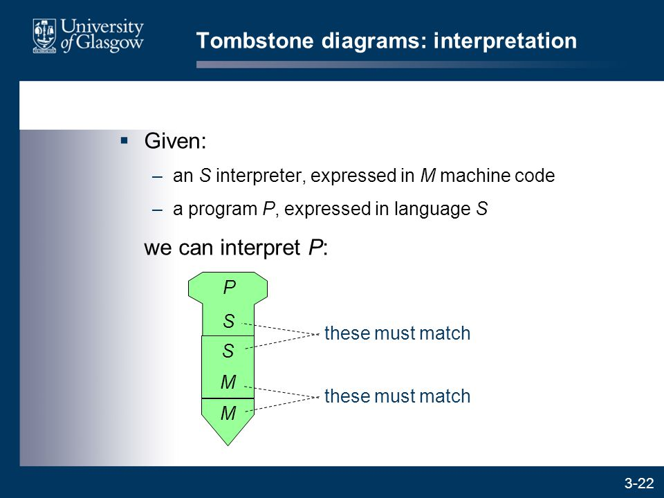 3-22  Given: –an S interpreter, expressed in M machine code –a program P, expressed in language S we can interpret P: M Tombstone diagrams: interpretation M S these must match P S