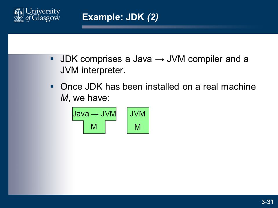 3-31  JDK comprises a Java → JVM compiler and a JVM interpreter.