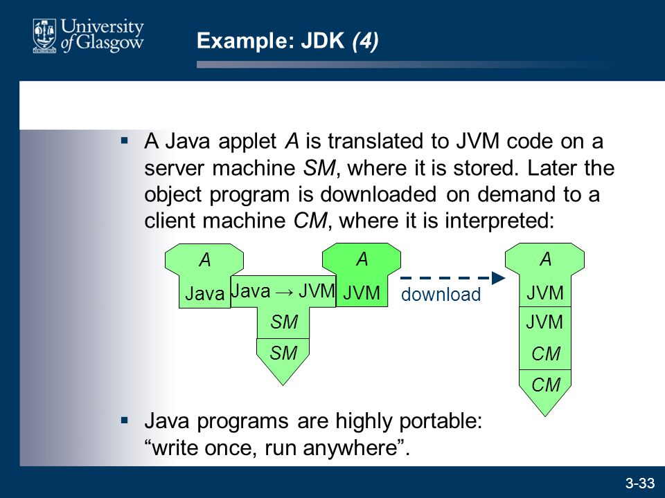 3-33  A Java applet A is translated to JVM code on a server machine SM, where it is stored.