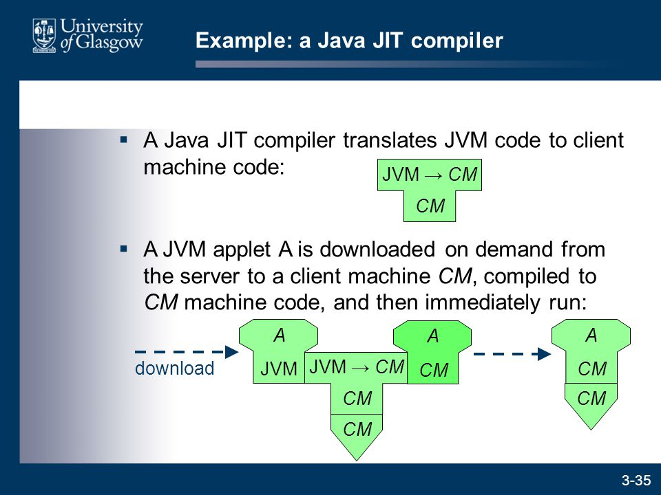 3-35  A Java JIT compiler translates JVM code to client machine code: Example: a Java JIT compiler CM JVM → CM  A JVM applet A is downloaded on demand from the server to a client machine CM, compiled to CM machine code, and then immediately run: CM JVM → CM download A JVM A CM A