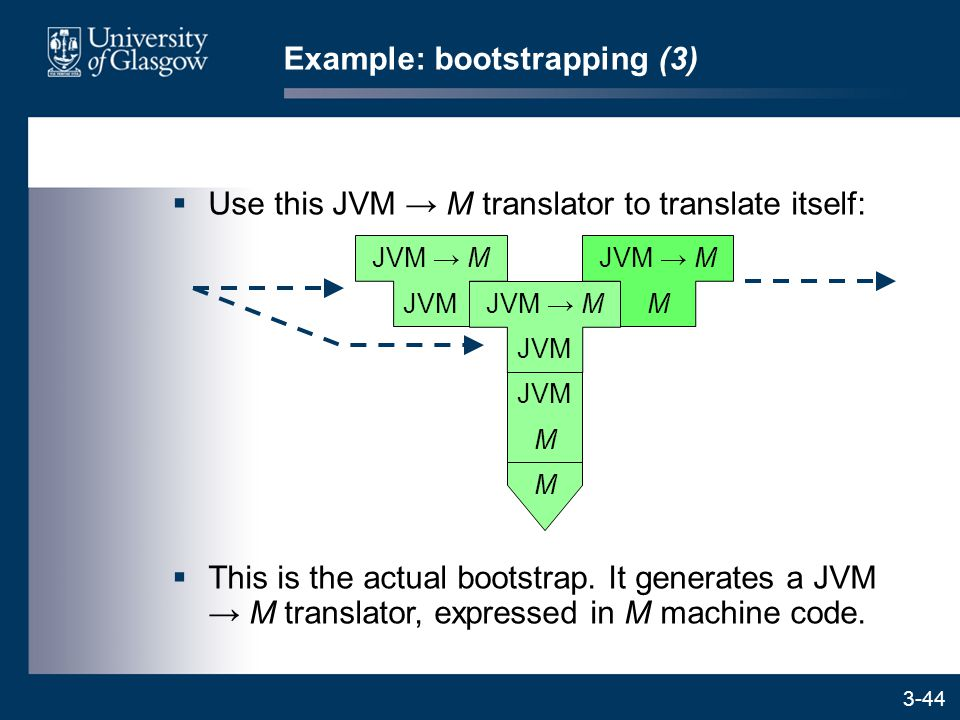 3-44  Use this JVM → M translator to translate itself: Example: bootstrapping (3)  This is the actual bootstrap.