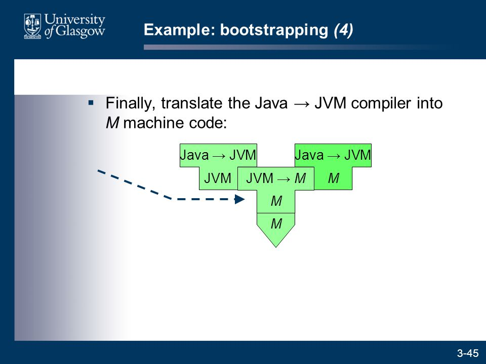 3-45  Finally, translate the Java → JVM compiler into M machine code: Example: bootstrapping (4) JVM Java → JVM M M JVM → M M