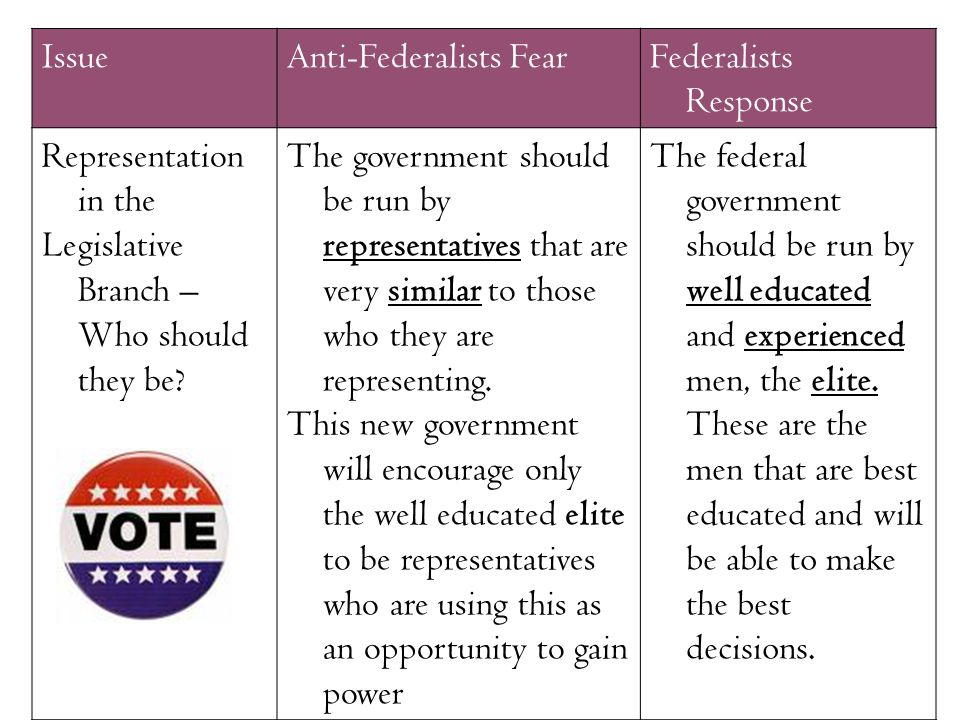federalists and anti federalists essential question debate should