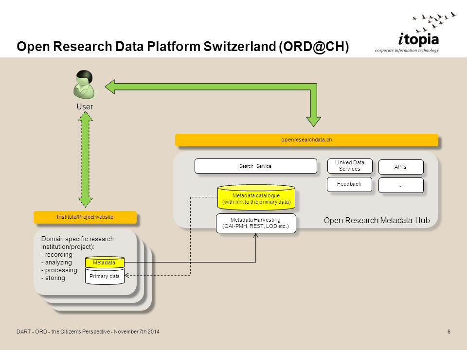 Open Research Data – the Citizen's Perspective Improving Data Access