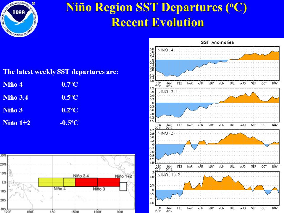 Niño Region SST Departures ( o C) Recent Evolution The latest weekly SST departures are: Niño 4 0.7ºC Niño ºC Niño 3 0.2ºC Niño ºC