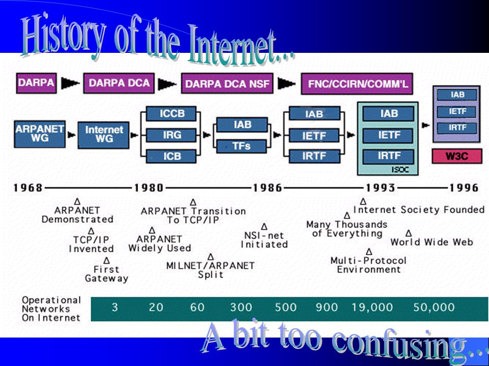 Internet - An interconnected system of networks that connects computers around the world via the TCP/IP protocol.