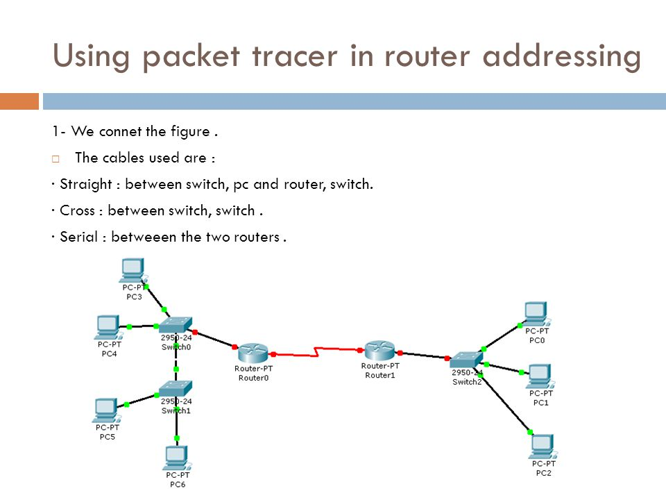 Using packet tracer in router addressing 1- We connet the figure.