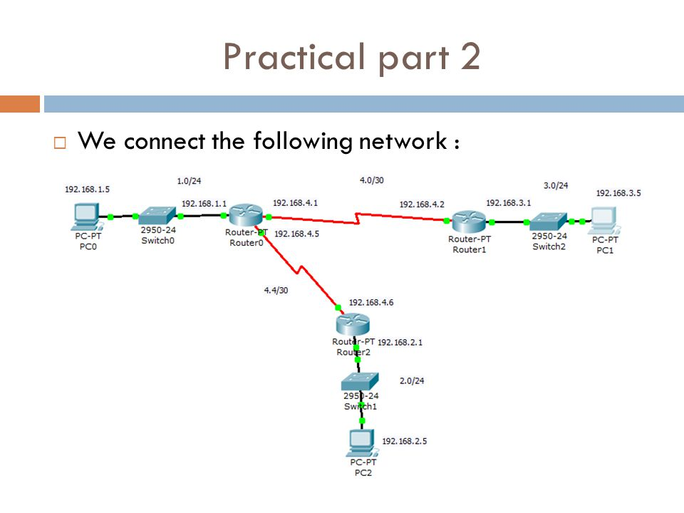 Practical part 2  We connect the following network :