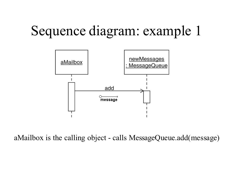 Object oriented design part 4 more uml interfaces an interface is 15 sequence diagram example 1 amailbox is the calling object calls messagequeuedmessage ccuart Choice Image