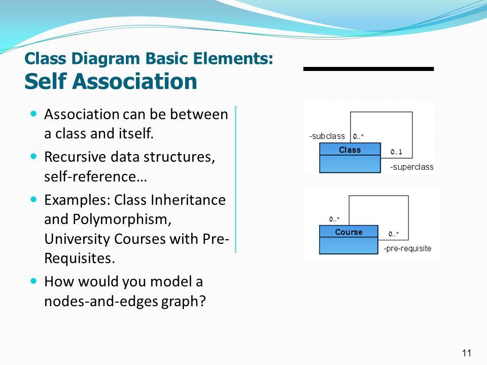 1 11 class diagram basic elements self association association can be between ccuart Choice Image