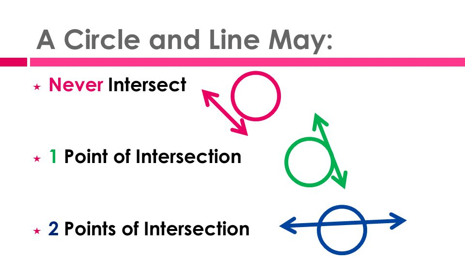 A Circle and Line May:  Never Intersect  1 Point of Intersection  2 Points of Intersection
