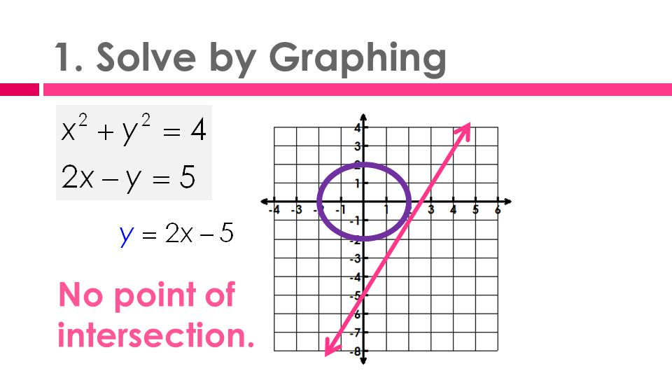1. Solve by Graphing No point of intersection.