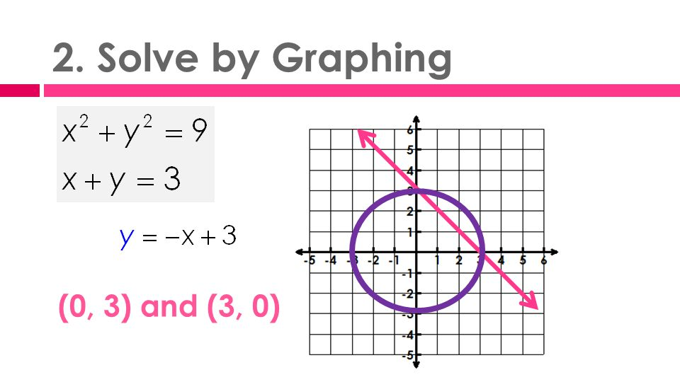 2. Solve by Graphing (0, 3) and (3, 0)