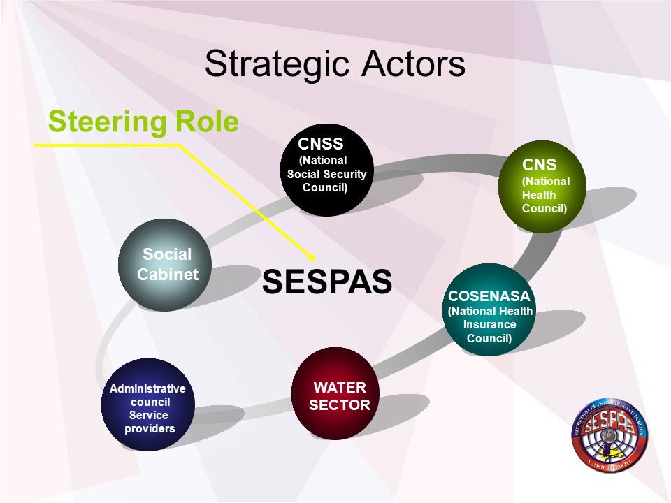 Strategic Actors Social Cabinet CNSS (National Social Security Council) CNS (National Health Council) COSENASA (National Health Insurance Council) Administrative council Service providers Steering Role SESPAS WATER SECTOR